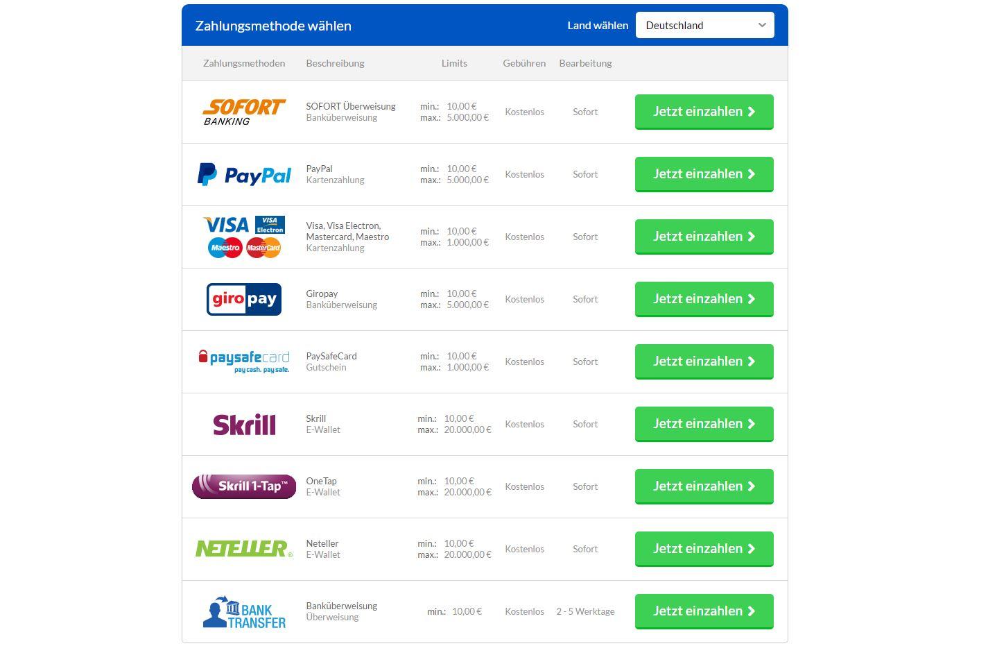 Wie Mit Paypal Zahlen
